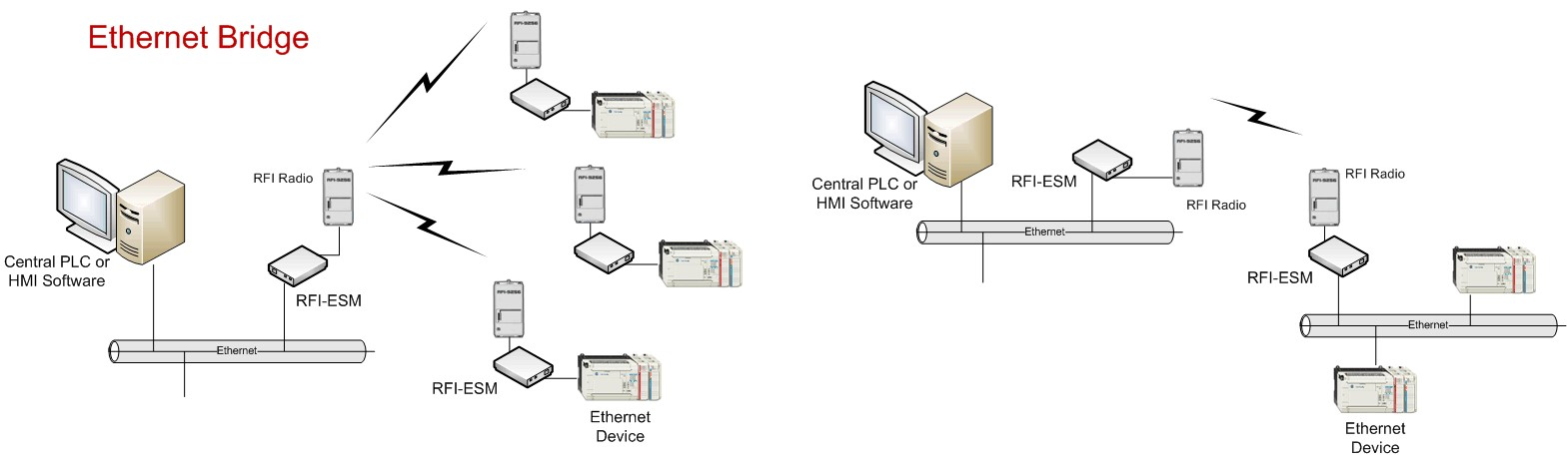Ethernet Serial Network